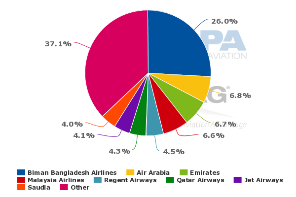 International traffic out of Dhaka (source: Centre for Aviation)